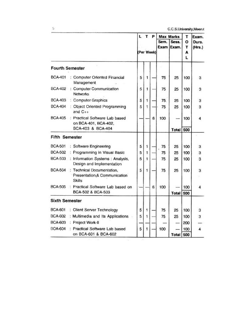 Ccs university m com 1st year private syllabus