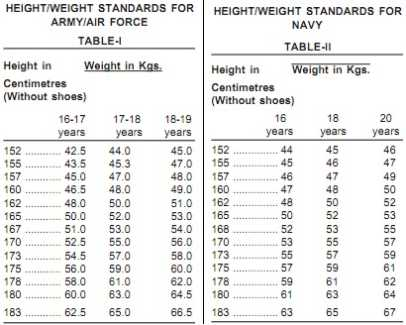 Indian Army Height and weight requirements 2017 2018 Student Forum – Army Height and Weight Chart