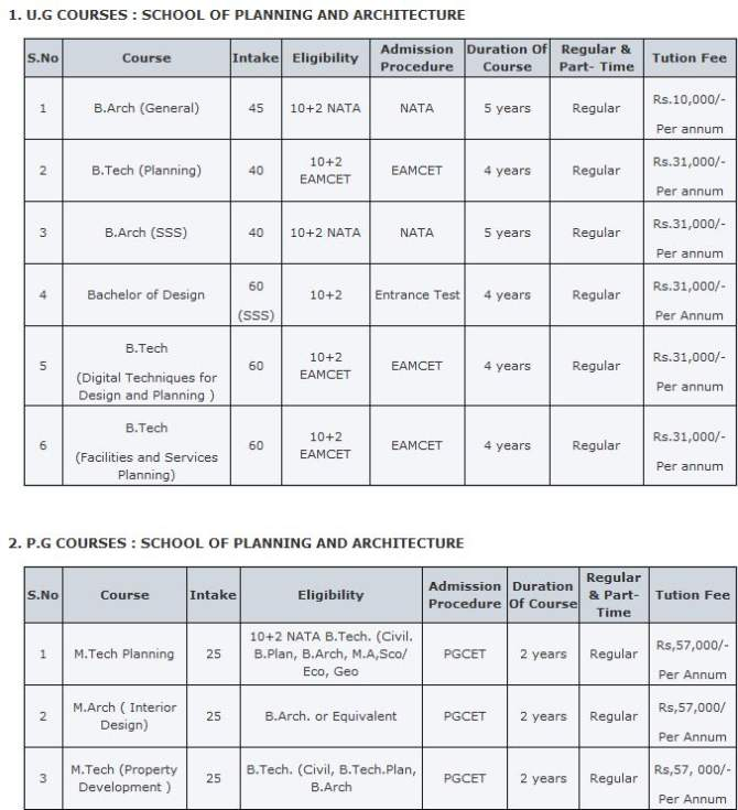 You Are Also Asking For Jawaharlal Nehru Architecture And Fine Arts University Fee Structure This Is As Follows