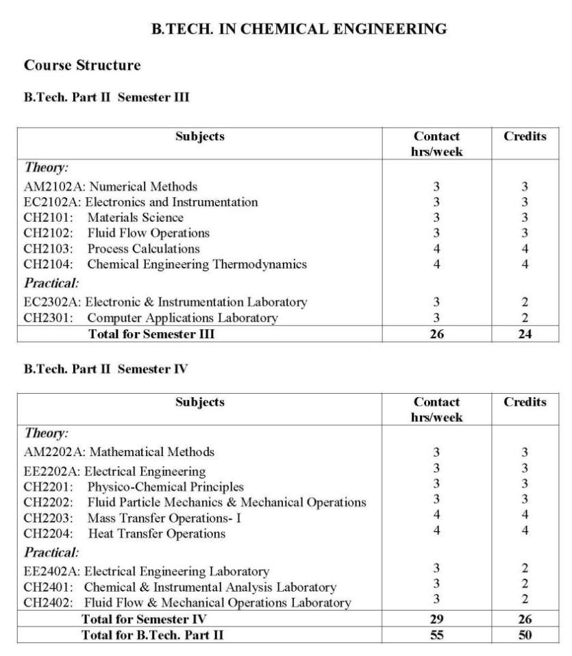 Chemical Engineering electives subjects in college