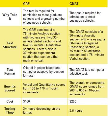 issue essays for gre For the gre, you need to compose an issue and an argument essay, and at mygretutor we review the essay format, and review how to write well.