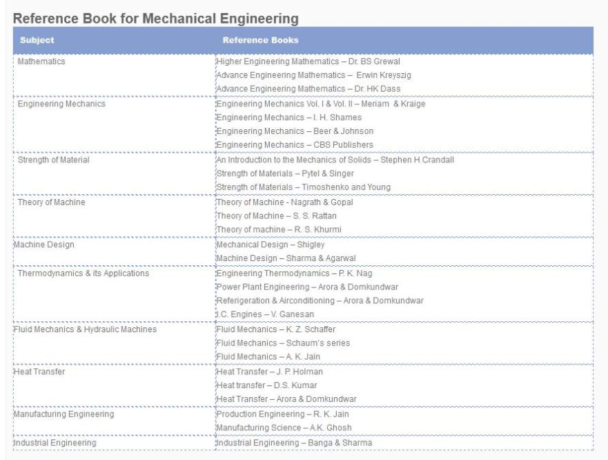 Mathematics pdf engineering higher hk dass