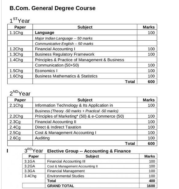 Economics plm college of law list of subjects