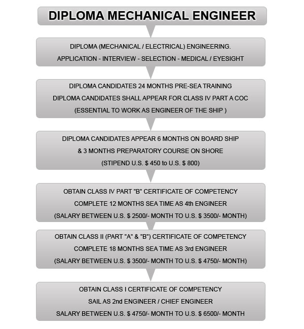 Career after Diploma Mechanical Engineering - 2018 2019