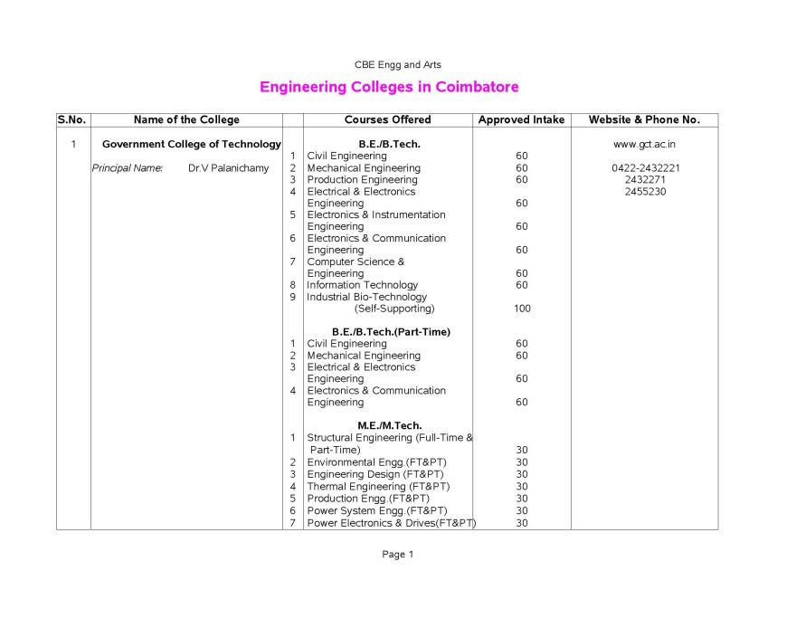List Of Engineering Colleges In Coimbatore Pdf - 2018 2019