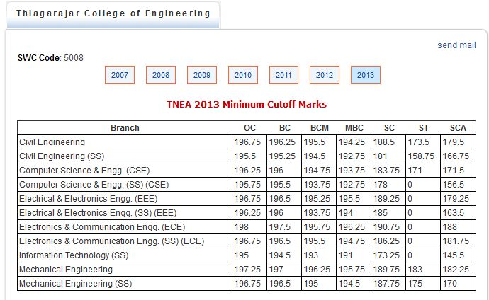 Civil Engineering what are some college subjects