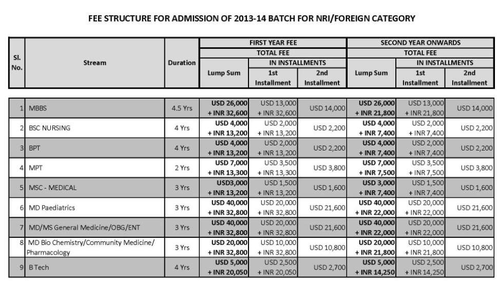 Mba finance fees structure 2014 2015 student forum