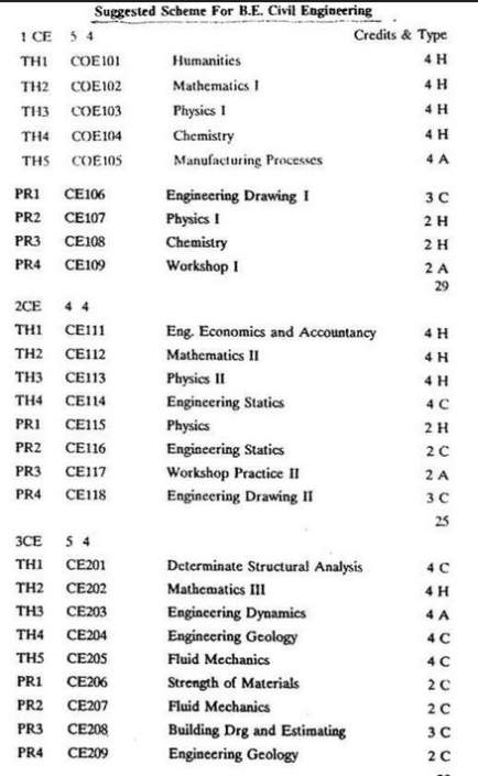 Engineering Management college physics 1 subjects