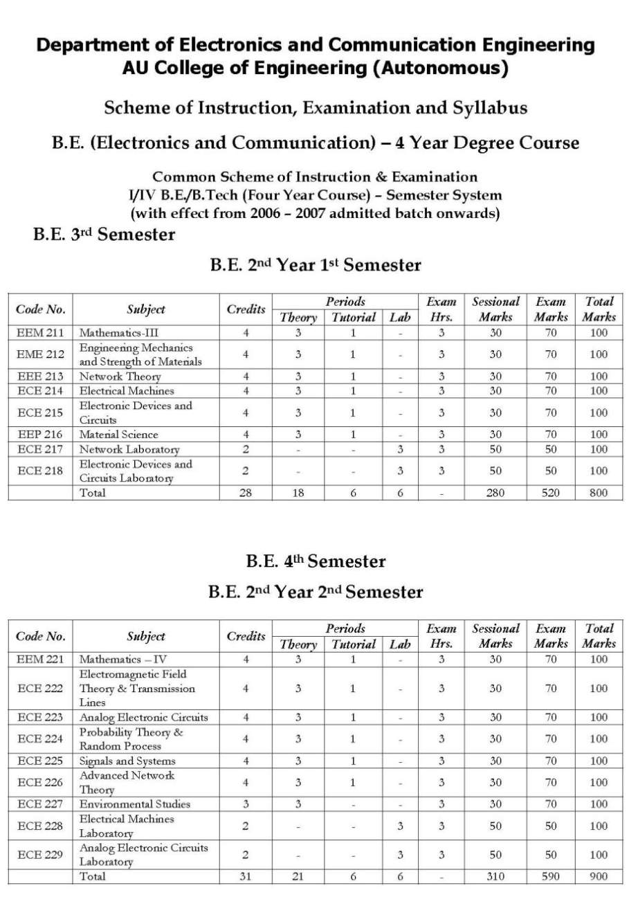 electronics and communication engineering ece syllabus The department of electronics & communication engineering (ece) was established in the year 1959 with only two faculty members it bears the indelible stamp of its founder head of the department, late profkkrishnan nair he exhorted ece department to become a byname for excellence, creativity and enterprise.