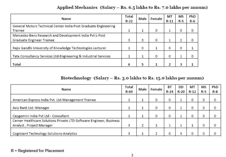 IIT Madras Average Salary Packages - 2018 2019 Student Forum