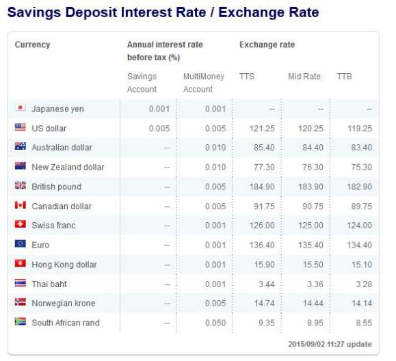 Citibank uk forex rates