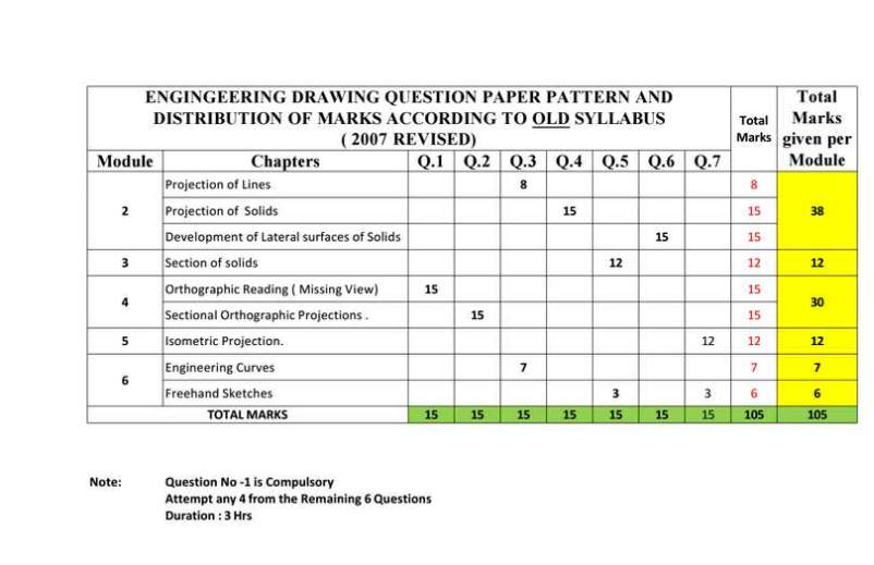 Blueprint of engineering drawing mumbai university 2018 2019 blueprint of engineering drawing of mumbai university malvernweather Images