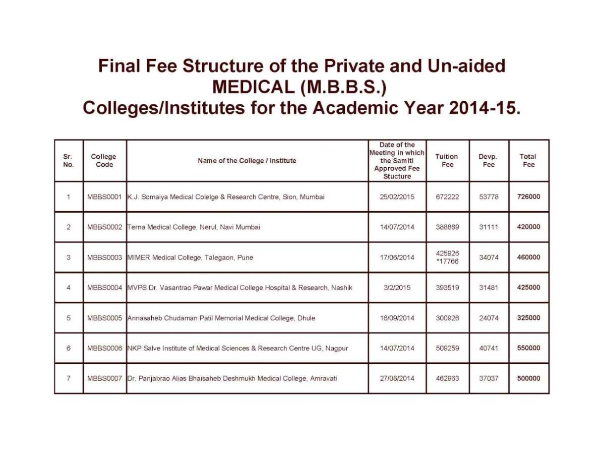 List of private medical colleges in Mumbai and its fee structure