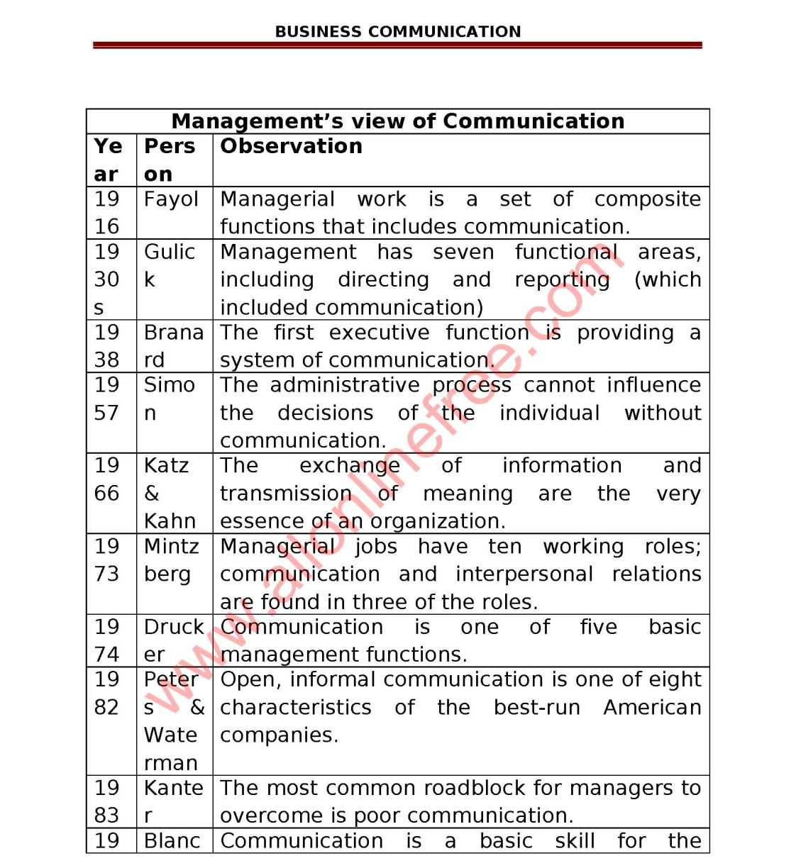 Business Communication Notes for MBA Pdf - 2018 2019 Student
