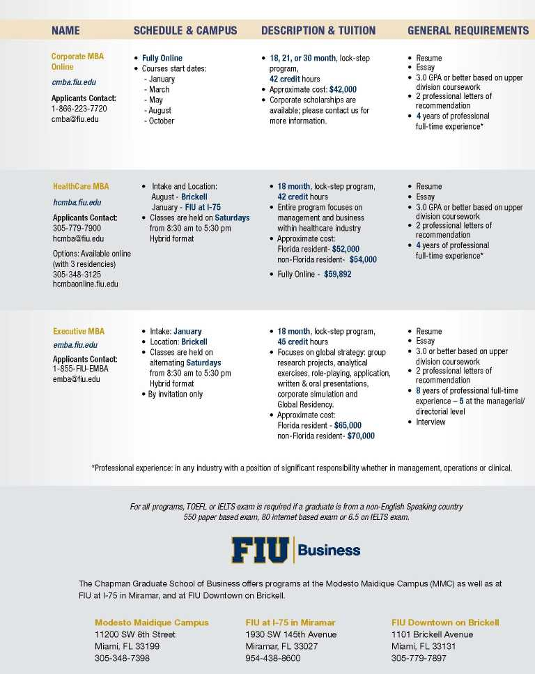 Fiu Mba Requirements 2018 2019 Student Forum