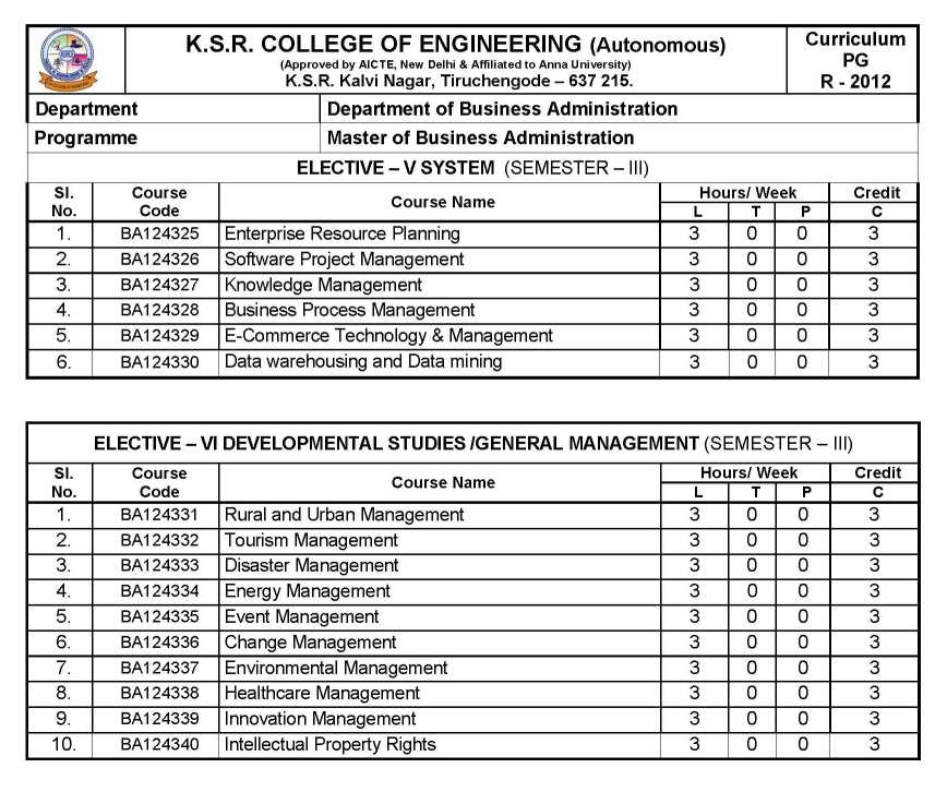 Engineering Management college finance subjects