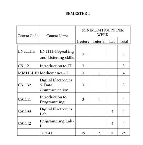 Syllabus for BSC Computer Science in University of Kerala