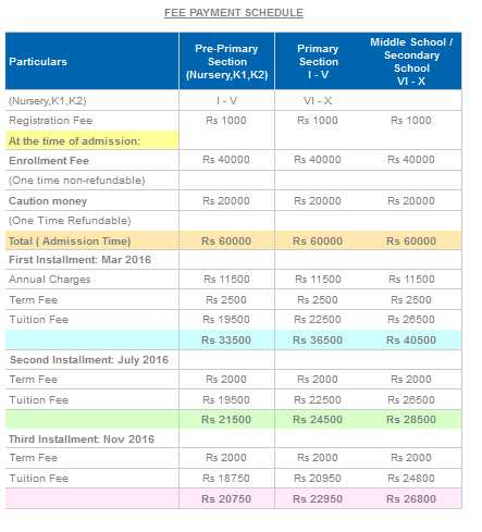 Global Indian International School Pune Fees - 2018 2019