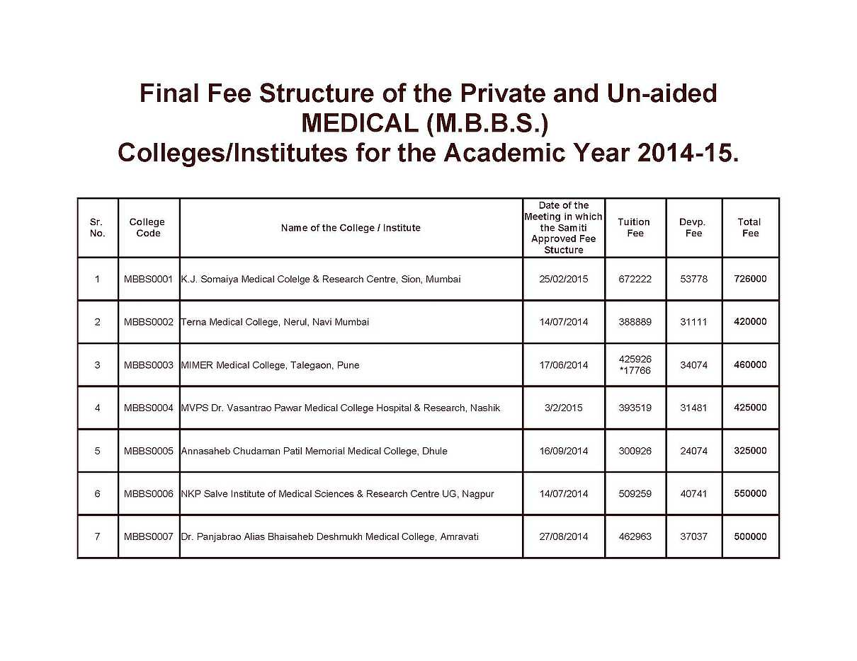 Medical Colleges with their fees - 2018 2019 Student Forum