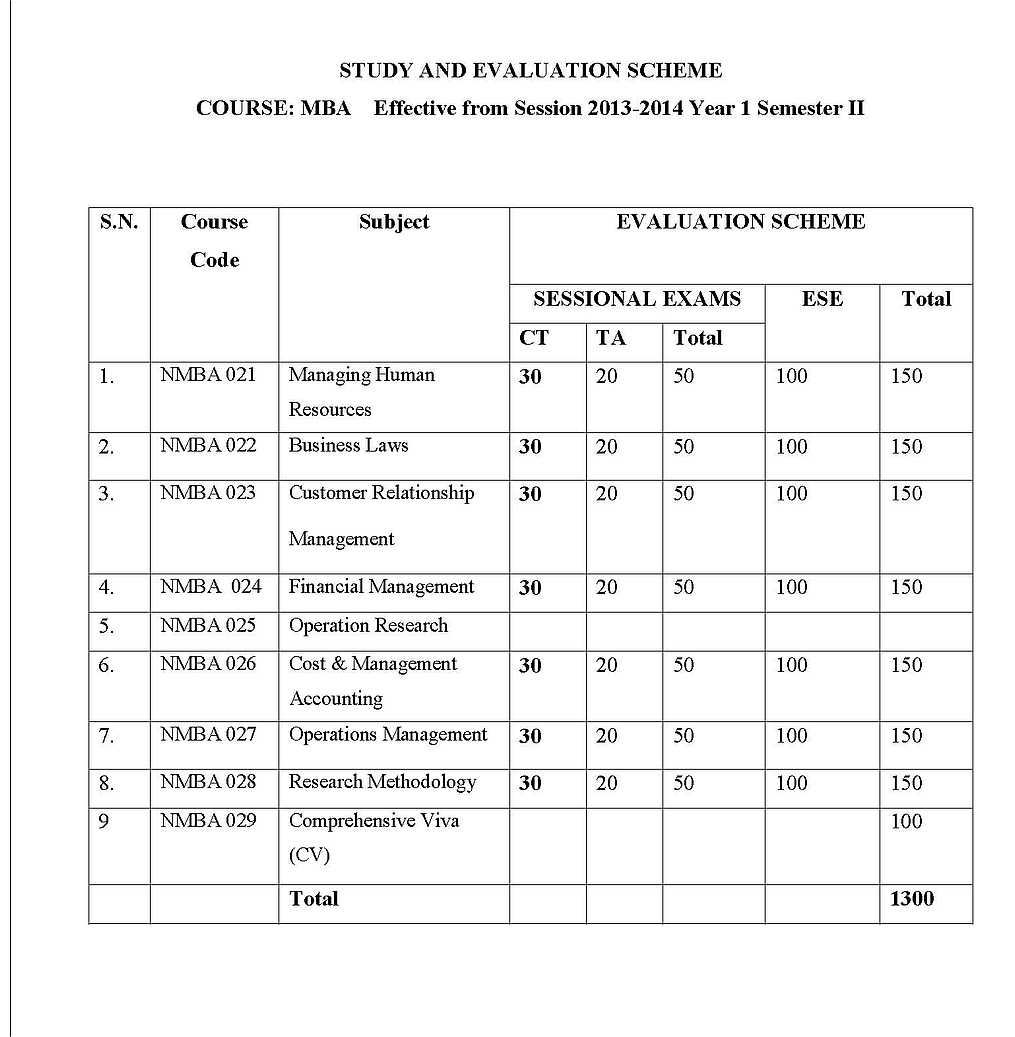MBA Subjects In UPTU - 2018 2019 Student Forum