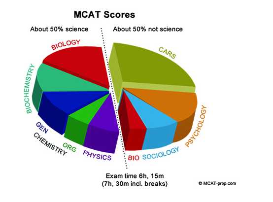MCAT Test Dates - 2018 2019 Student Forum