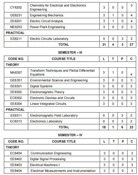 Electrical Engineering subjects in university