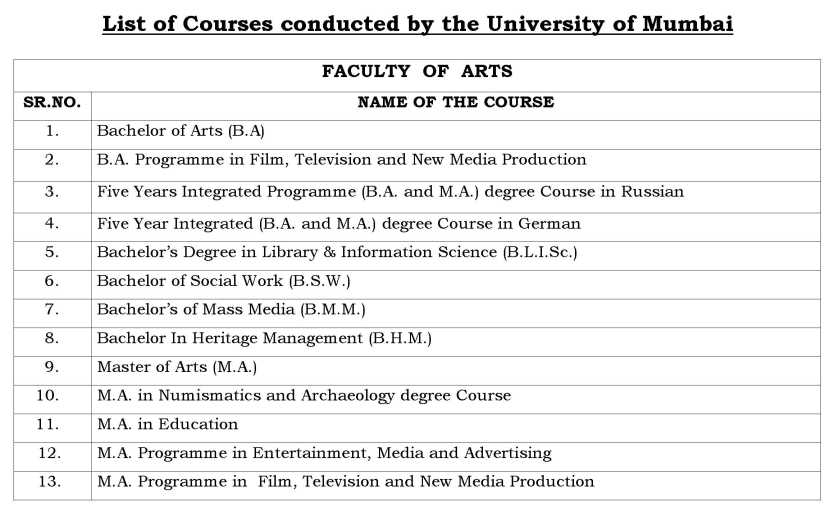 Educational Leadership and Administration list of subjects to study at university