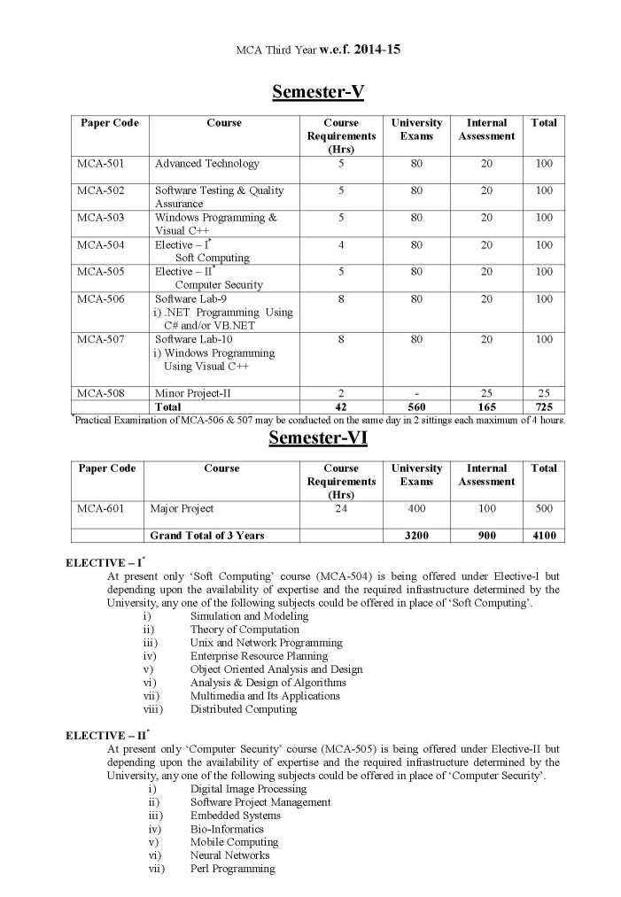 Systems Engineering nizam college semister 1 mba subjects