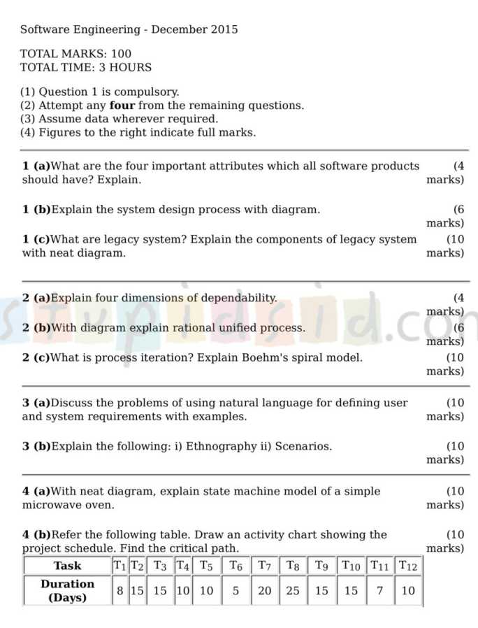 Software Engineering Essays (Examples)