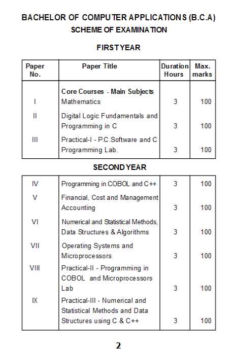 University of Madras Syllabus For BCA - 2018 2019 Student Forum