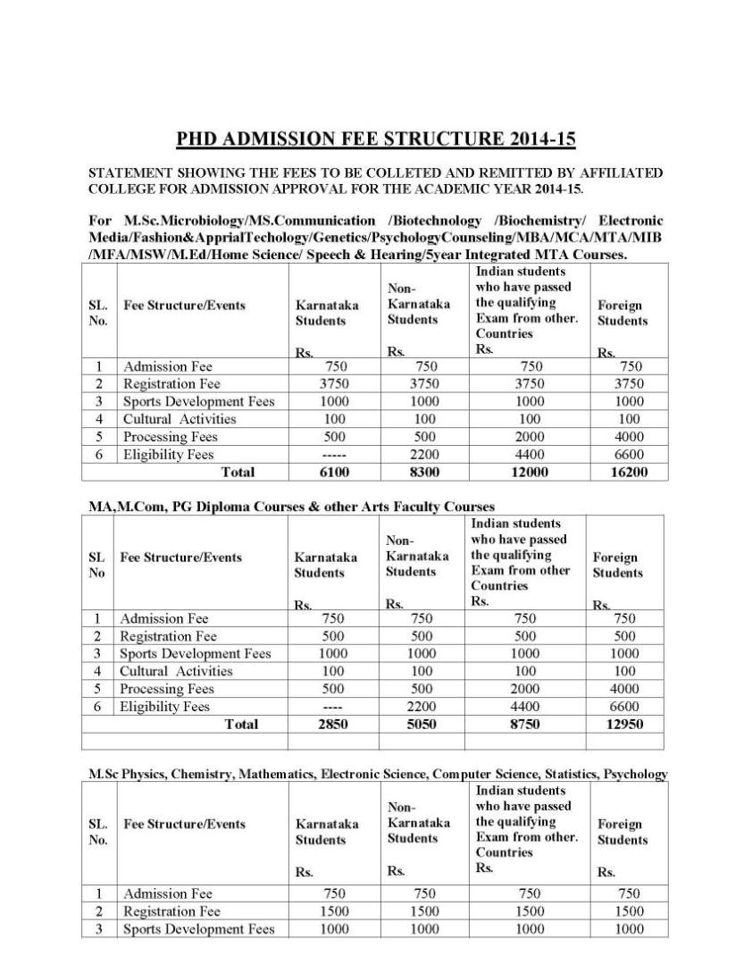 Ma courses in bangalore university