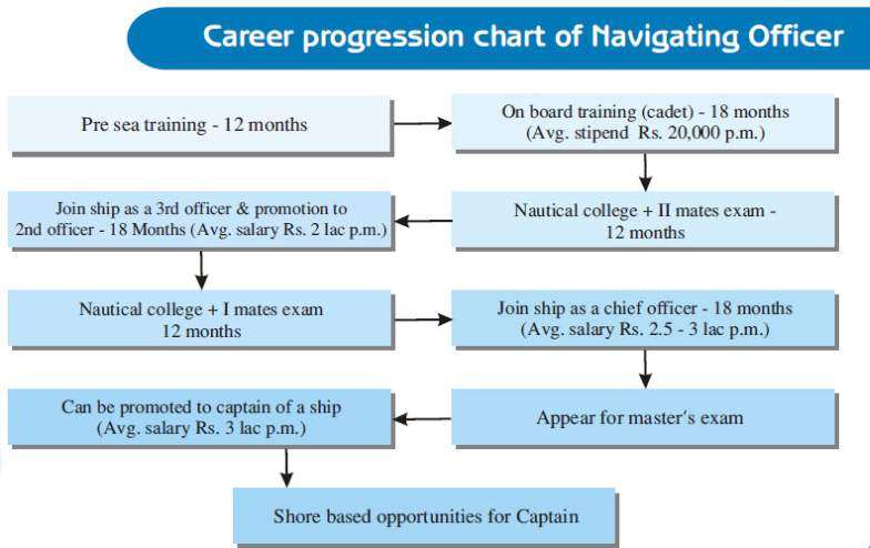 What Is The Eligibility Criteria For A Girl To Join Merchant Navy