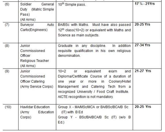 Indian Army Physical Requirement 2017 2018 Student Forum – Army Height and Weight Chart