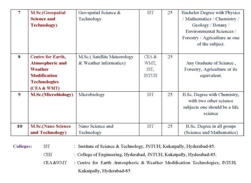 Information Systems list of university subjects
