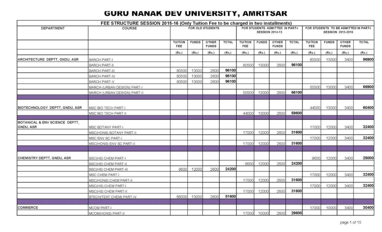 Gndu Campus Amritsar 2020 2021 Student Forum
