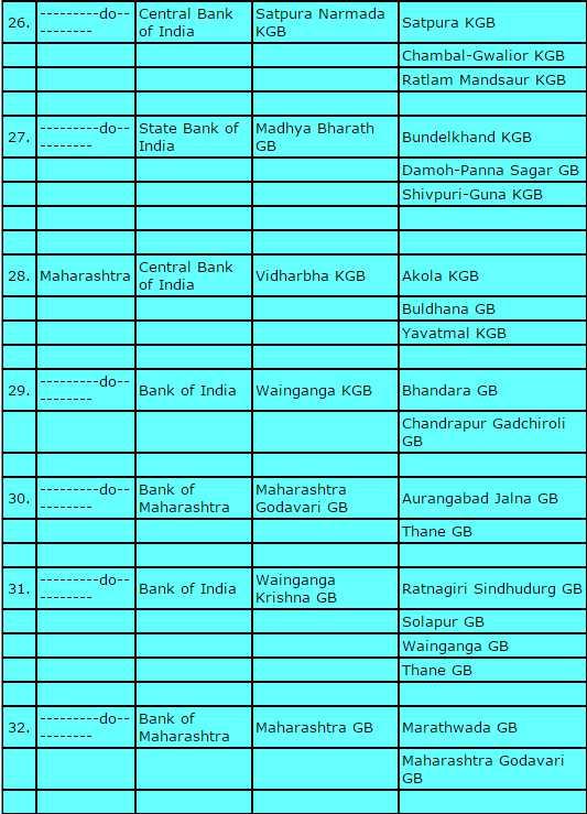 list of regional rural banks in india 2019