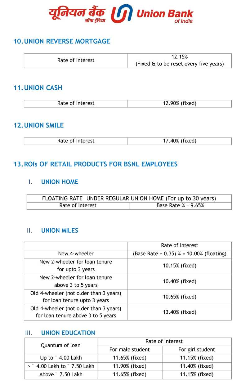union bank of india base rate history