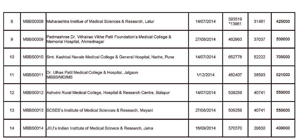 Mumbai Mbbs College With Fee Details 2020 2021 Student Forum
