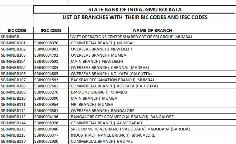 state bank of india iit kanpur ifsc code