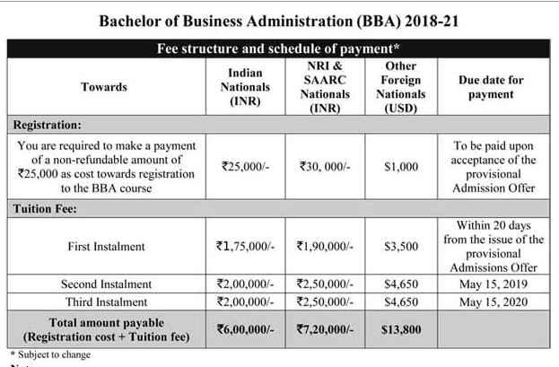 Alliance University Bangalore BBM Fee Structure - 2018 2019
