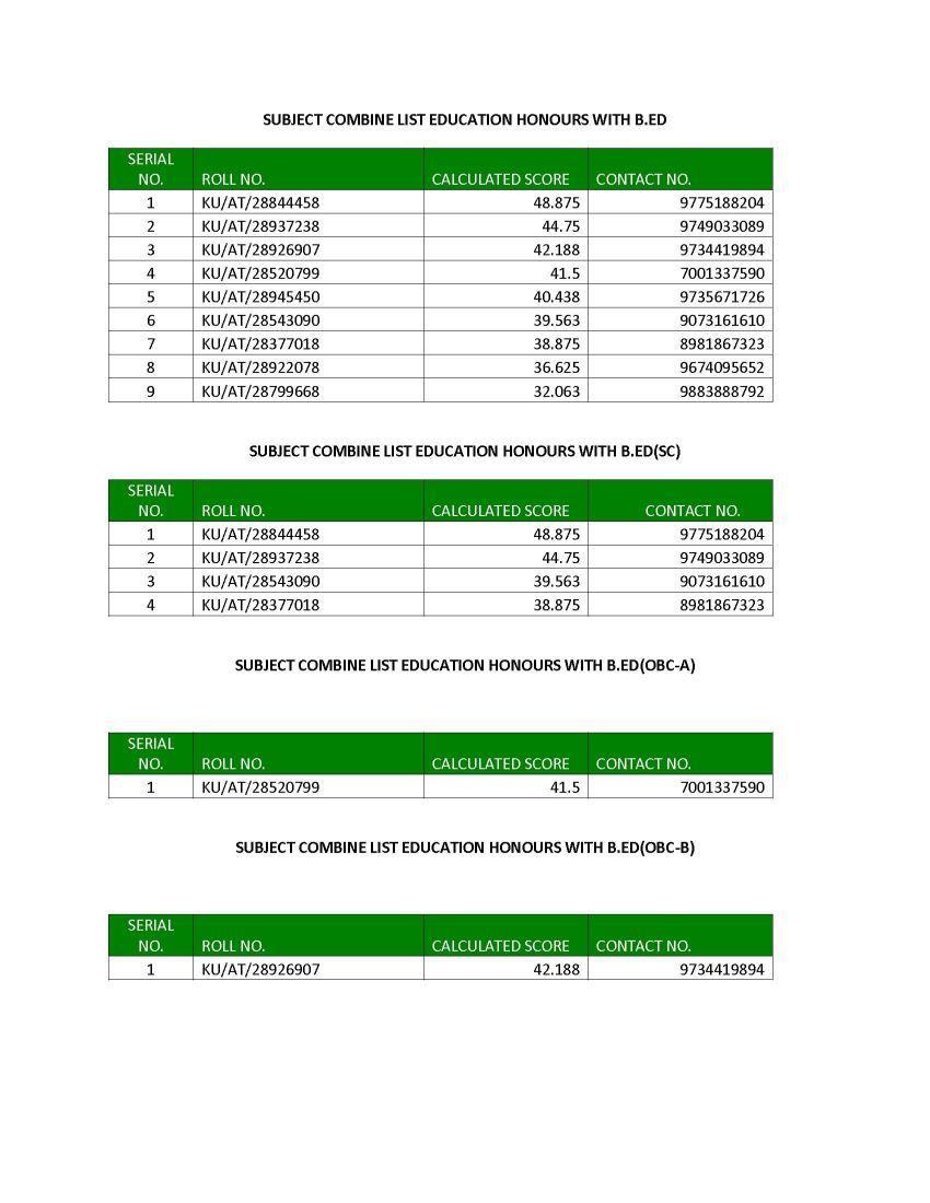 Merit List Of B Ed Of Kalyani University - 2018 2019 Student Forum