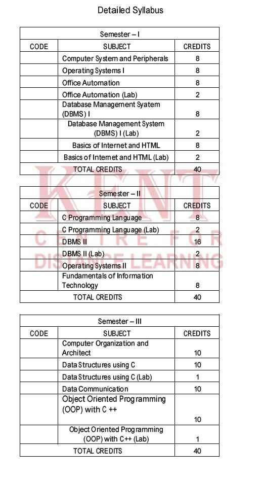 Karnataka State Open University B Sc It Syllabus - 2018 2019