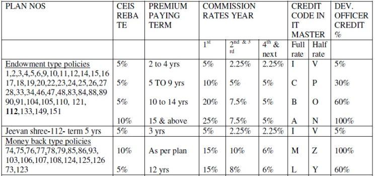 無料ダウンロード 2017 Pdf Lic Agent Commission Chart - ジャジャトメガ