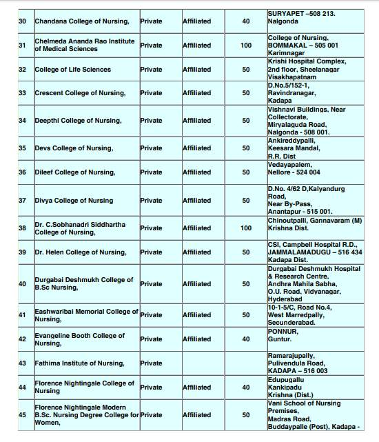 BSc Nursing Previous Question Papers NTR University - 2020 ...